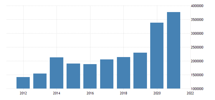 united states state government tax collections other selective sales and gross receipts taxes in illinois thous of $ a na fed data