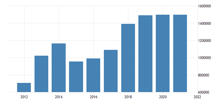 united states state government tax collections other selective sales and gross receipts taxes in indiana thous of $ a na fed data