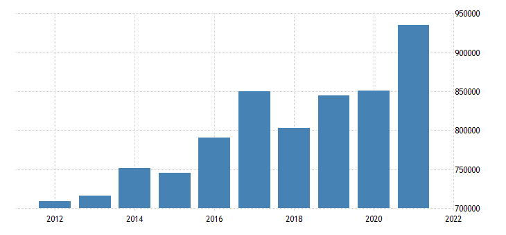 united states state government tax collections other selective sales and gross receipts taxes in kentucky thous of $ a na fed data