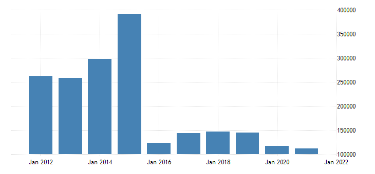 united states state government tax collections other selective sales and gross receipts taxes in louisiana thous of $ a na fed data