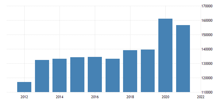 united states state government tax collections other selective sales and gross receipts taxes in maine thous of $ a na fed data