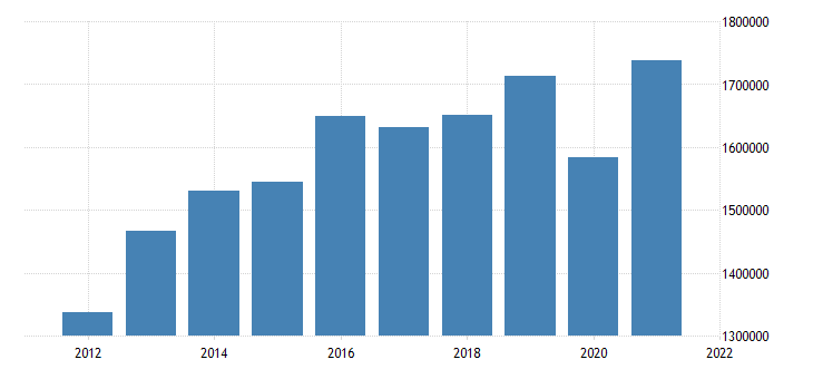 united states state government tax collections other selective sales and gross receipts taxes in maryland thous of $ a na fed data