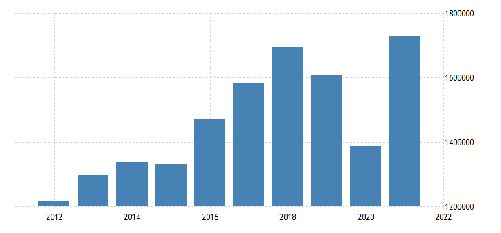 united states state government tax collections other selective sales and gross receipts taxes in michigan thous of $ a na fed data