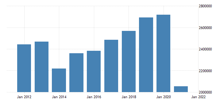 united states state government tax collections other selective sales and gross receipts taxes in minnesota thous of $ a na fed data