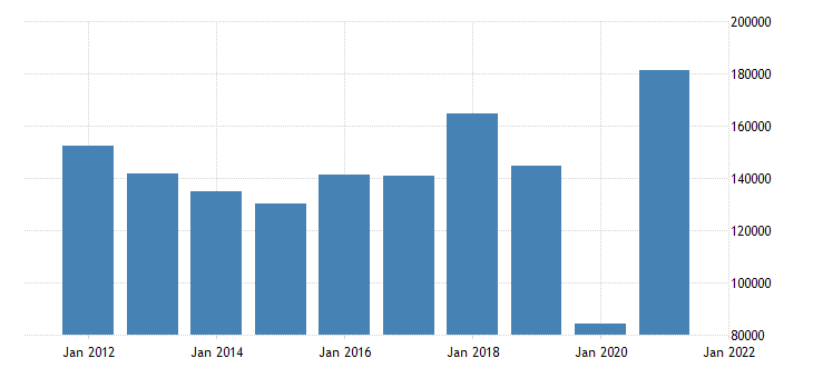 united states state government tax collections other selective sales and gross receipts taxes in missouri thous of $ a na fed data