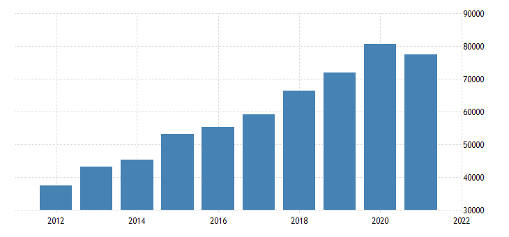 united states state government tax collections other selective sales and gross receipts taxes in montana thous of $ a na fed data