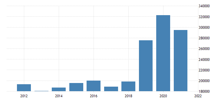 united states state government tax collections other selective sales and gross receipts taxes in utah thous of $ a na fed data