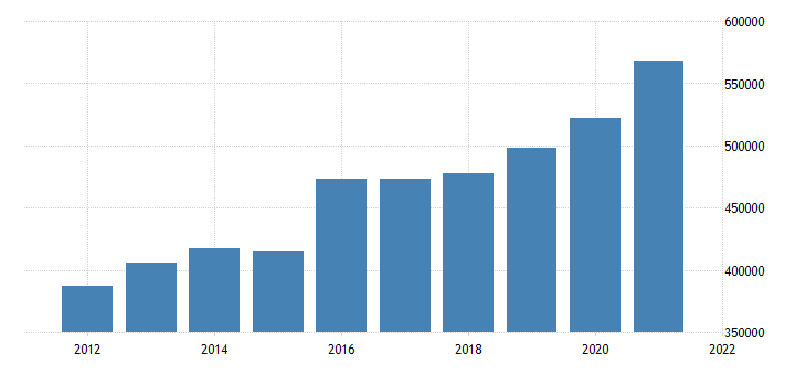 united states state government tax collections other selective sales and gross receipts taxes in west virginia thous of $ a na fed data
