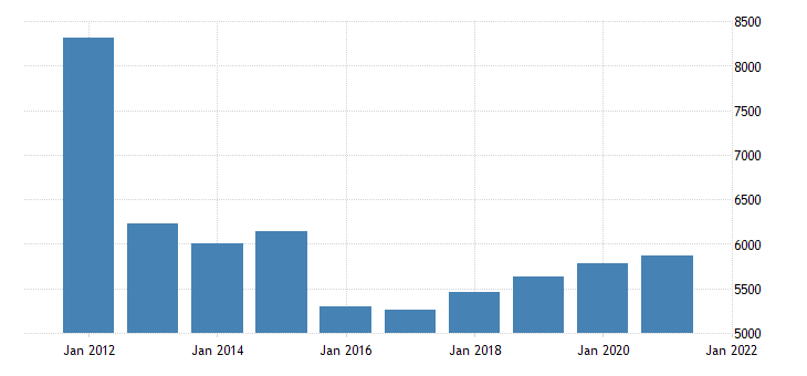 united states state government tax collections severance taxes in idaho thous of $ a na fed data