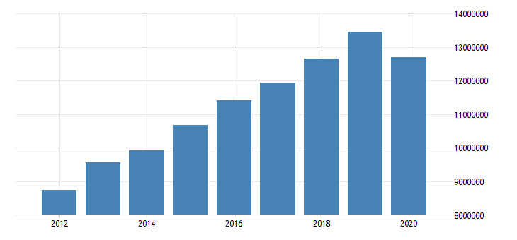 united states state government tax collections total income taxes in georgia thous of $ a na fed data
