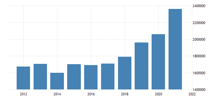 united states state government tax collections total income taxes in maine thous of $ a na fed data
