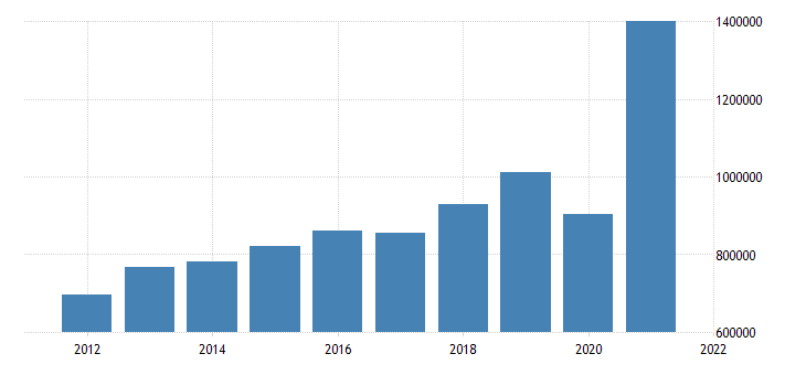 united states state government tax collections total income taxes in vermont thous of $ a na fed data