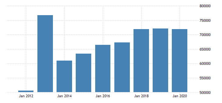 united states state government tax collections total licensetaxes in georgia thous of $ a na fed data