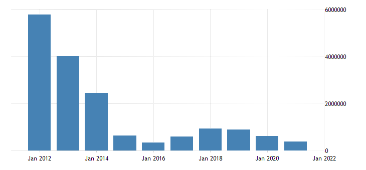 united states state government tax collections total other taxes in alaska thous of $ a na fed data