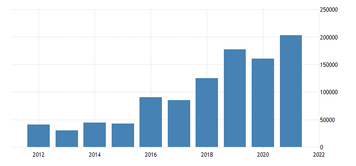 united states state government tax collections total other taxes in arizona thous of $ a na fed data