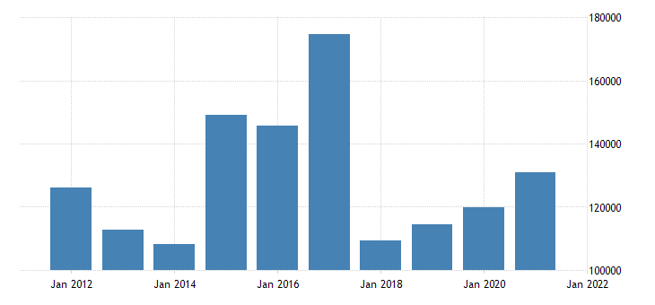 united states state government tax collections total other taxes in california thous of $ a na fed data