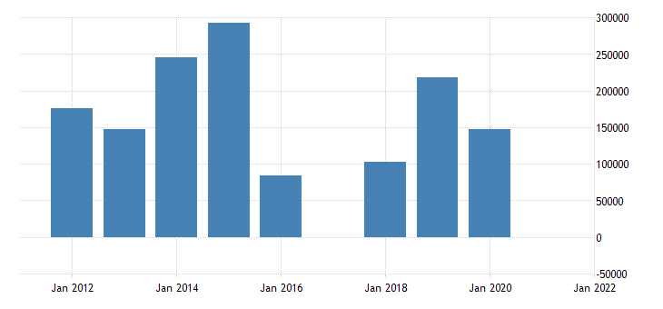 united states state government tax collections total other taxes in colorado thous of $ a na fed data