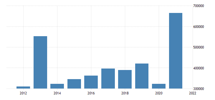 united states state government tax collections total other taxes in connecticut thous of $ a na fed data