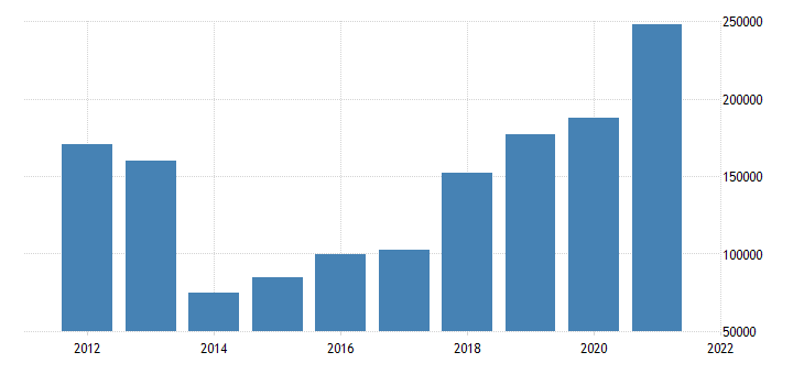 united states state government tax collections total other taxes in delaware thous of $ a na fed data