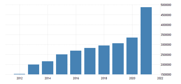 united states state government tax collections total other taxes in florida thous of $ a na fed data