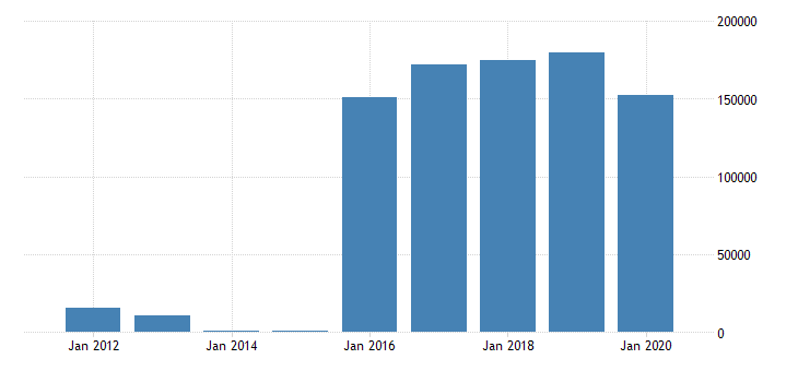 united states state government tax collections total other taxes in georgia thous of $ a na fed data