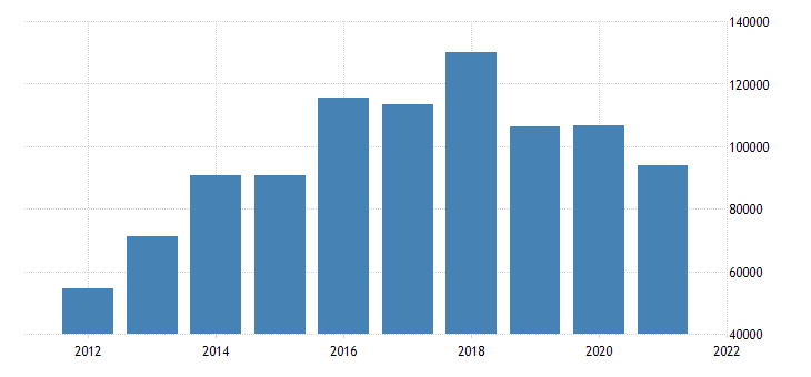 united states state government tax collections total other taxes in hawaii thous of $ a na fed data