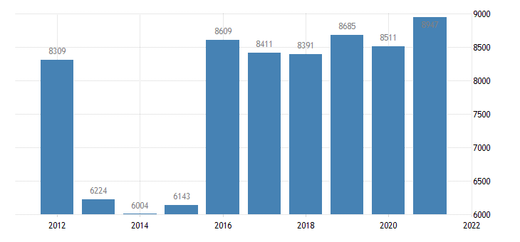 united states state government tax collections total other taxes in idaho thous of $ a na fed data