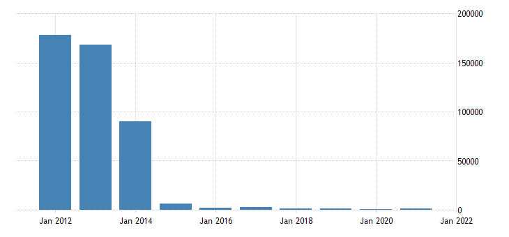 united states state government tax collections total other taxes in indiana thous of $ a na fed data
