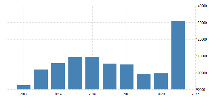 united states state government tax collections total other taxes in iowa thous of $ a na fed data
