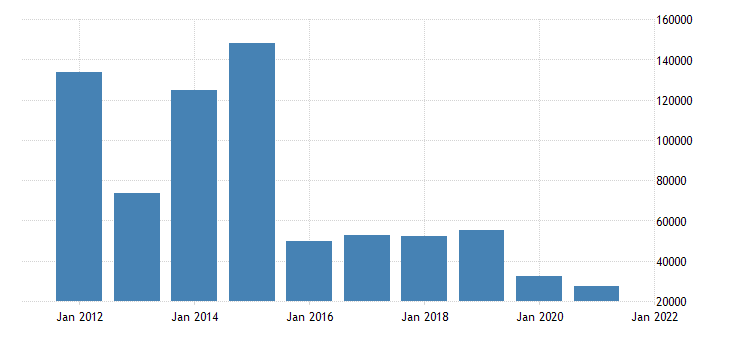 united states state government tax collections total other taxes in kansas thous of $ a na fed data