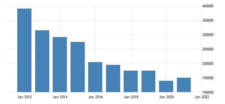 united states state government tax collections total other taxes in kentucky thous of $ a na fed data