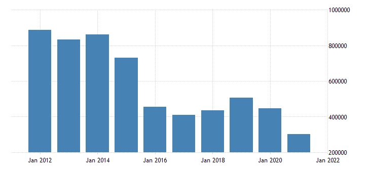 united states state government tax collections total other taxes in louisiana thous of $ a na fed data
