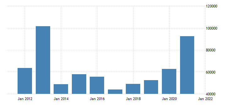 united states state government tax collections total other taxes in maine thous of $ a na fed data