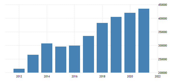 united states state government tax collections total other taxes in michigan thous of $ a na fed data