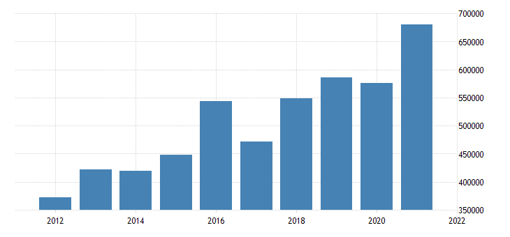 united states state government tax collections total other taxes in minnesota thous of $ a na fed data