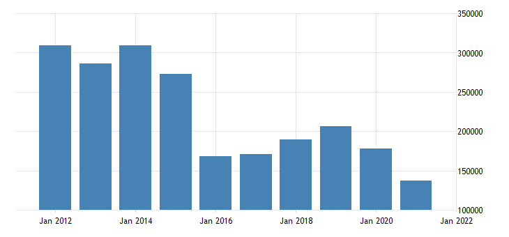 united states state government tax collections total other taxes in montana thous of $ a na fed data