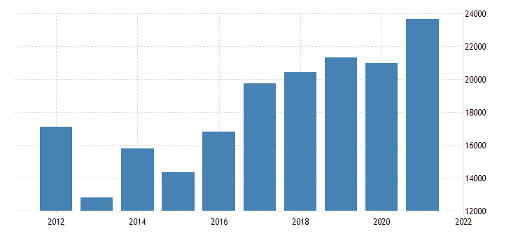 united states state government tax collections total other taxes in nebraska thous of $ a na fed data