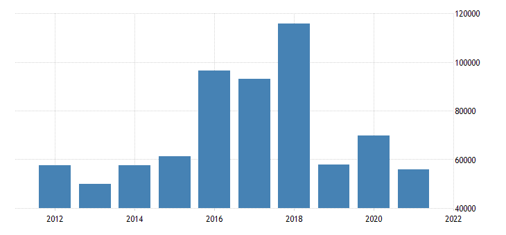 united states state government tax collections total other taxes in rhode island thous of $ a na fed data