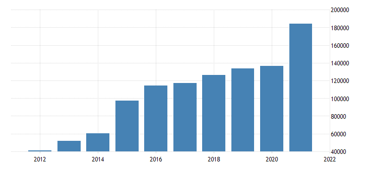 united states state government tax collections total other taxes in south carolina thous of $ a na fed data
