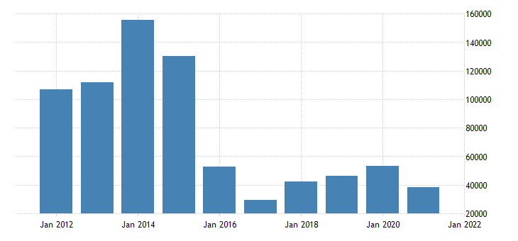 united states state government tax collections total other taxes in utah thous of $ a na fed data