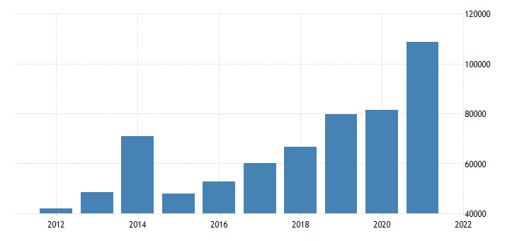 united states state government tax collections total other taxes in vermont thous of $ a na fed data
