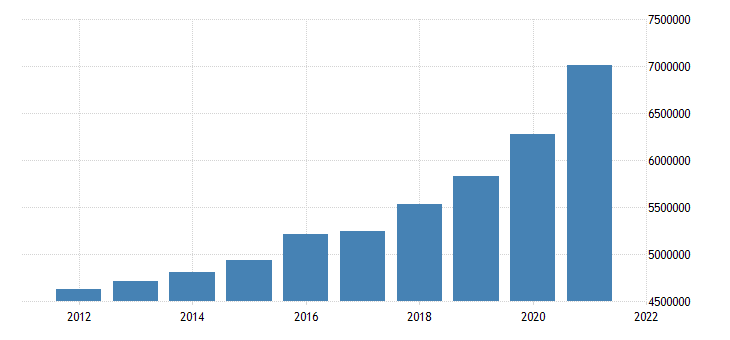 united states state government tax collections total sales and gross receipts taxes in alabama thous of $ a na fed data