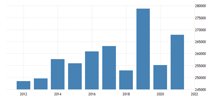 united states state government tax collections total sales and gross receipts taxes in alaska thous of $ a na fed data