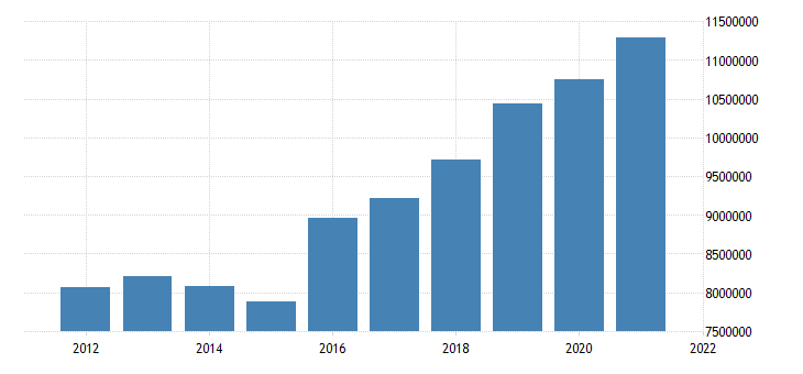 united states state government tax collections total sales and gross receipts taxes in arizona thous of $ a na fed data