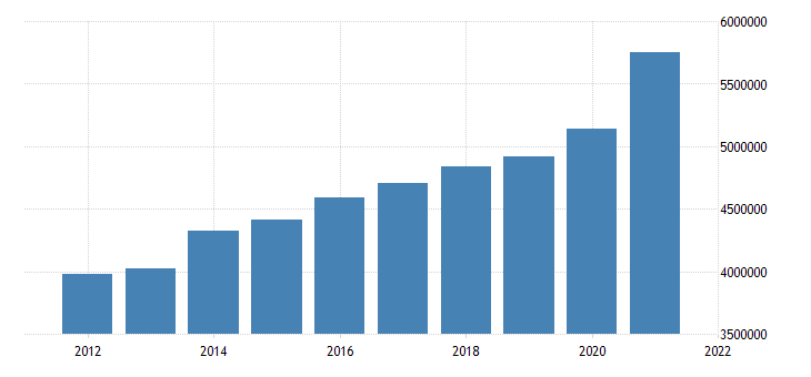 united states state government tax collections total sales and gross receipts taxes in arkansas thous of $ a na fed data