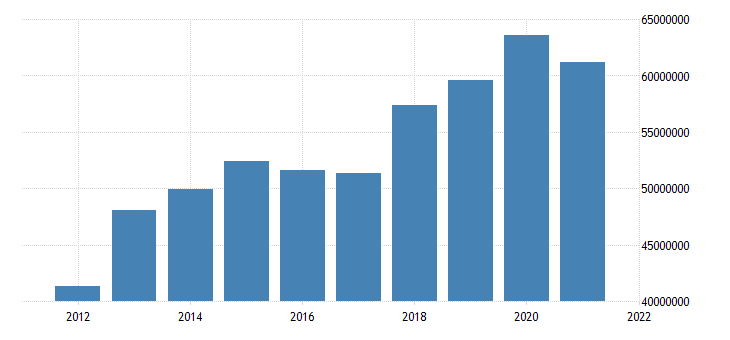 united states state government tax collections total sales and gross receipts taxes in california thous of $ a na fed data