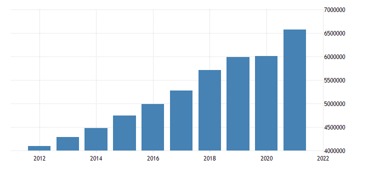 united states state government tax collections total sales and gross receipts taxes in colorado thous of $ a na fed data