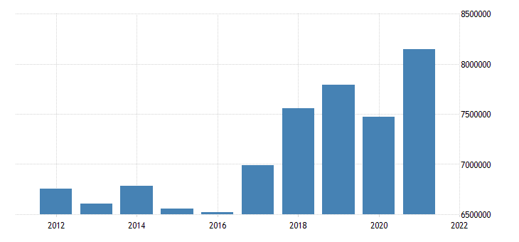 united states state government tax collections total sales and gross receipts taxes in connecticut thous of $ a na fed data