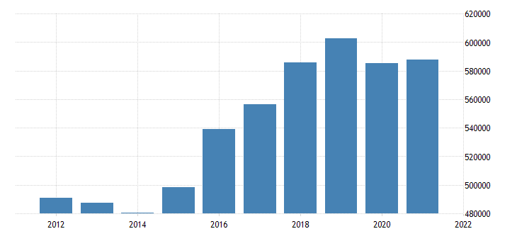 united states state government tax collections total sales and gross receipts taxes in delaware thous of $ a na fed data