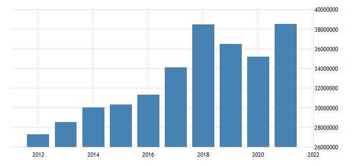 united states state government tax collections total sales and gross receipts taxes in florida thous of $ a na fed data